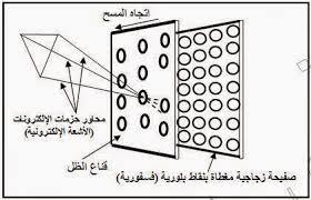 التلفاز الملون( كيفية إرسال الصورة )
