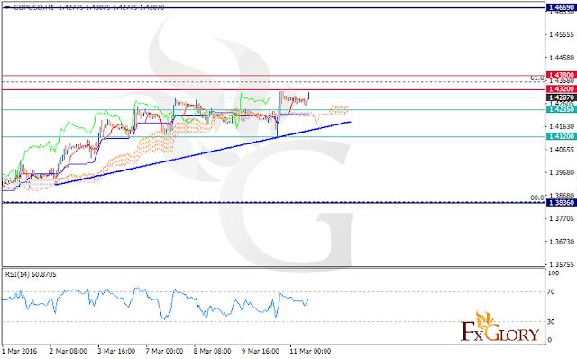 Technical analysis of GBPUSD