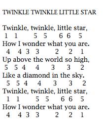 Lirik Twinkle : lirik, twinkle, Angka, Lirik, Populer:, Pianika, Twinkle, Little