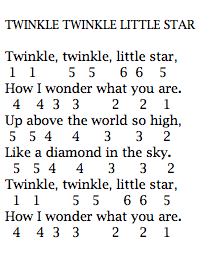 Not Angka Pianika Lagu Twinkle Twinkle Little Star