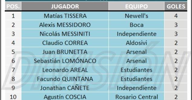 Torneo de Reserva - La Primera del futuro: GOLEADORES 2016/17 - FECHA ...