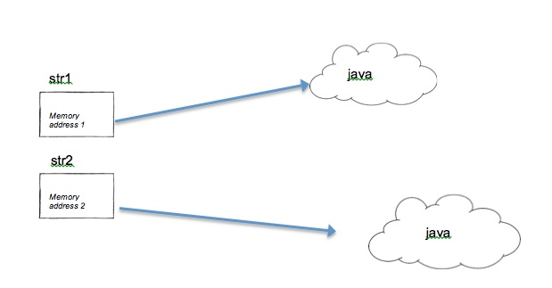 Why String is final or immutable in Java with Example