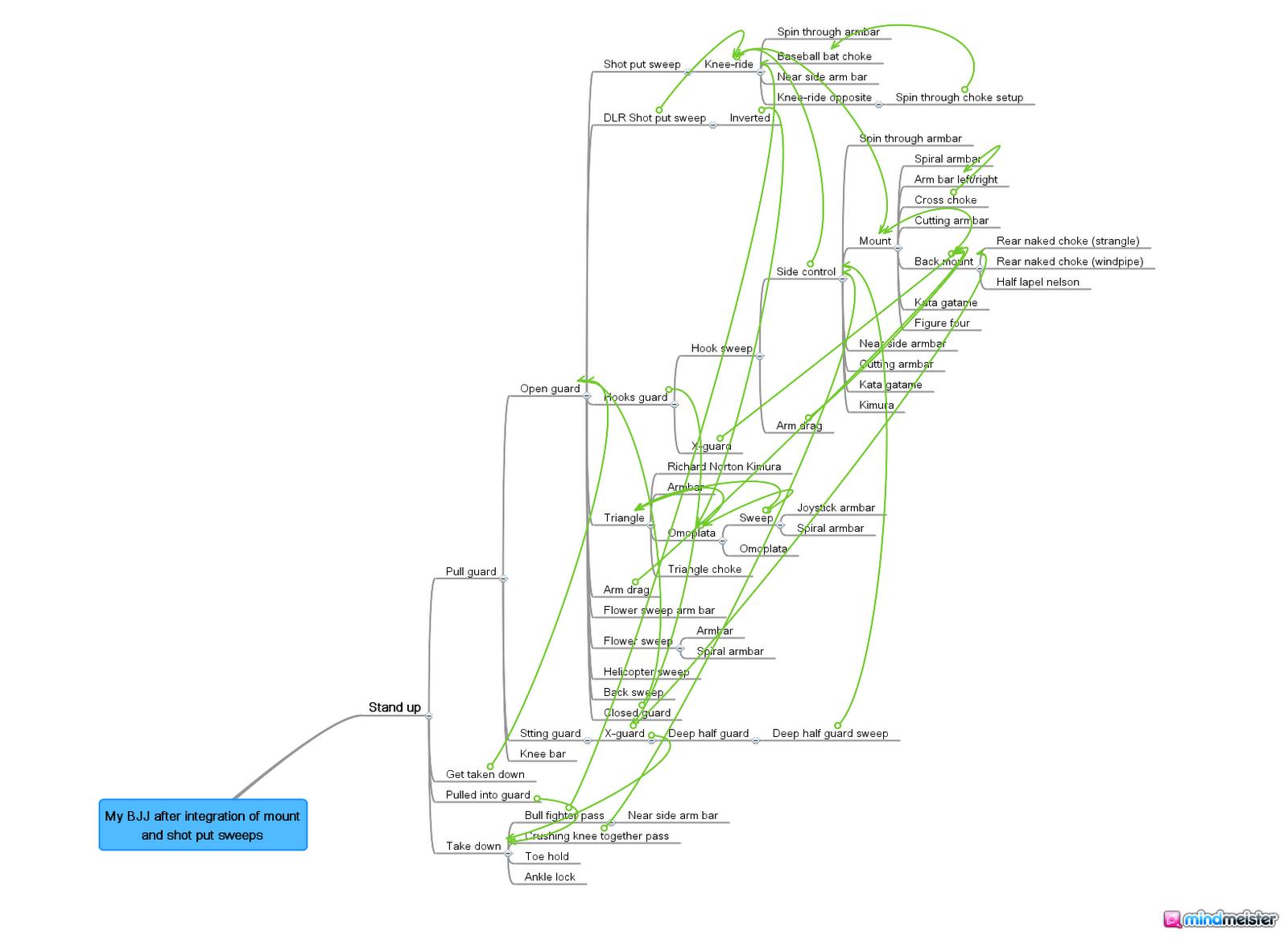 Bjj Flow Chart Related Keywords & Suggestions - Bjj Flow