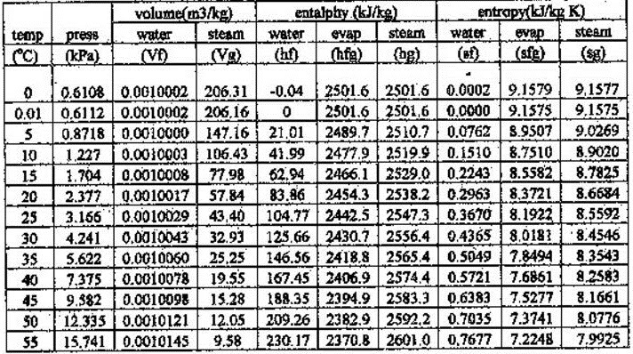 Steam Boiler Boiler Efficiency Calculation