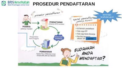prosedur pendaftaran jkn bpjs keseahtan
