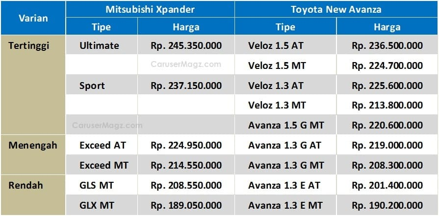 Spesifikasi Grand New Avanza Veloz 1.3 Kapasitas Oli Mesin 2016 Perbandingan Lengkap Mitsubishi Xpander Vs Toyota ...