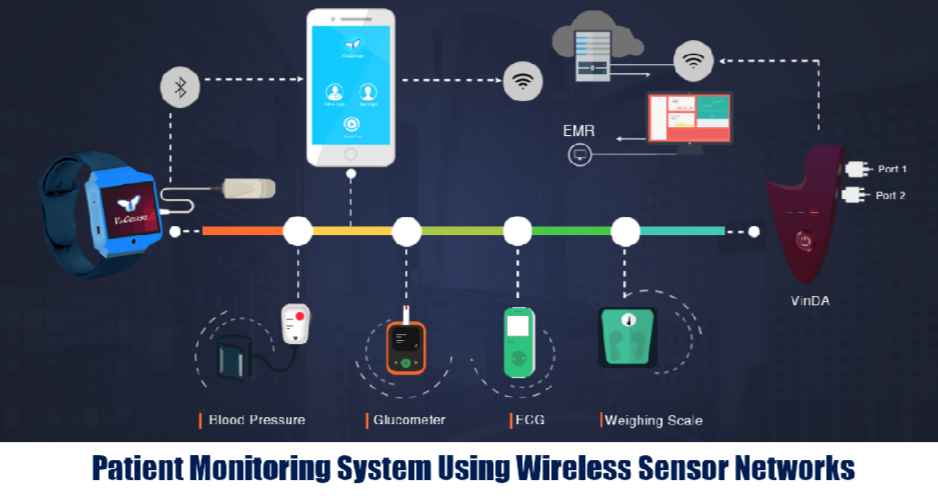 Patient Monitoring System Using Wireless Sensor Networks