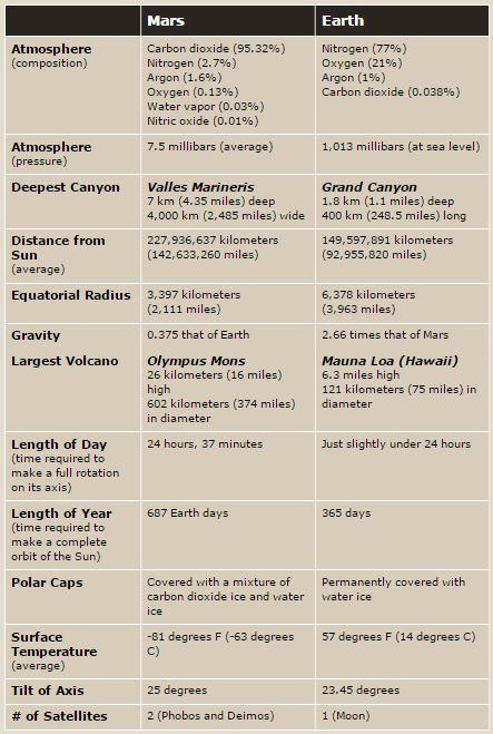MARS-EARTH COMPARISON TABLE - wikii-Science