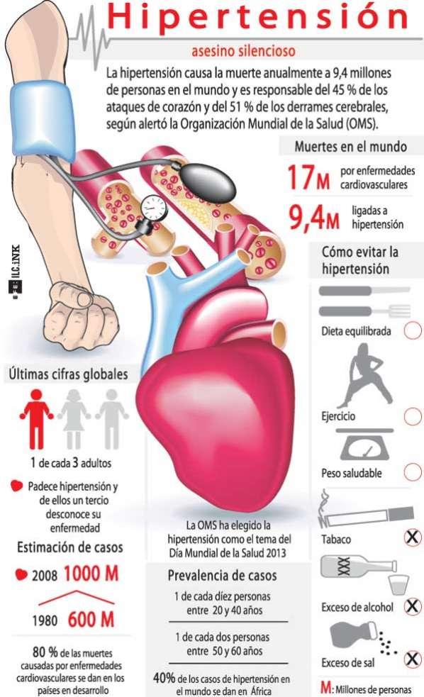 Hipertensión intracraneal Ayudar