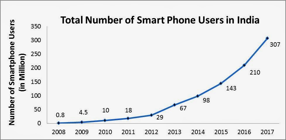 Proliferation of mobile phone in e commerce