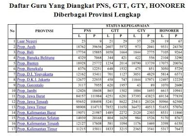 List Guru Yang Diangkat PNS, GTT, GTY Honorer Tiap Provinsi 2016/2017