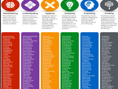 An Awesome Infographic on Bloom's Digital Taxonomy