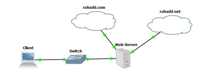 lab 8 5 virtual host web server apache