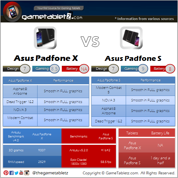 Asus Padfone S vs Asus Padfone X benchmarks and gaming performance