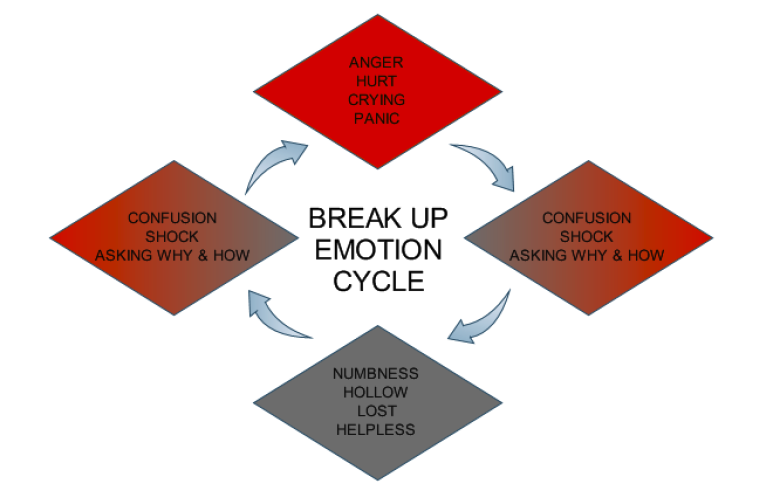 autism relationship breakdown stages