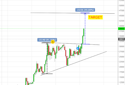 Saham MYOR ascending triangle pattern
