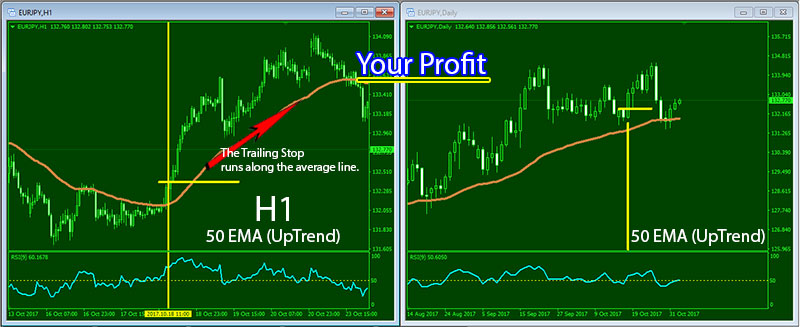 Most effective forex strategy