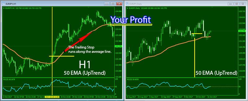 Forex-50EMA-H1-D1-Profit