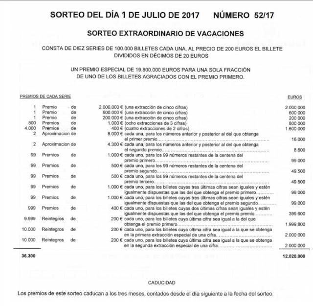 programa de premios del sorteo extraordinario de vacaciones de loteria nacional