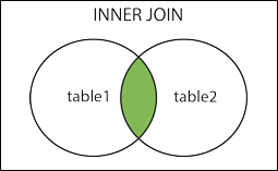 PL/SQL Tablo Birleştirme, JOIN Komutları ve Alias Kullanımı