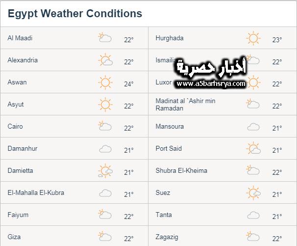 """هيئة الأرصاد الجوية تحذر """"موجة طقس شديدة البروده تضرب جميع المحافظات المصرية غداً السبت 16-12-2017"""