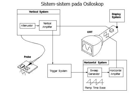 sistem pada osiloskop