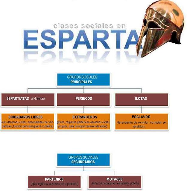 Resultado de imagen para organizacion POLITICAde esparta