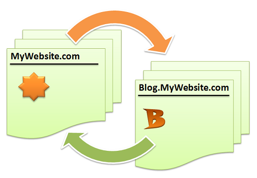 Cara Menaruh Link Aktif Dikotak Komentar Blog/Web