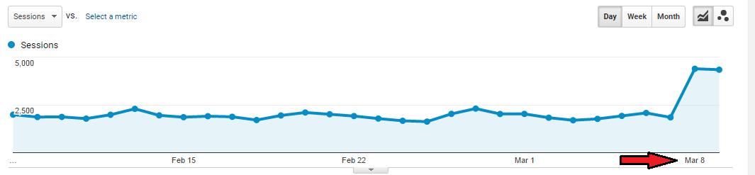 trafik website meningkat secara drastis