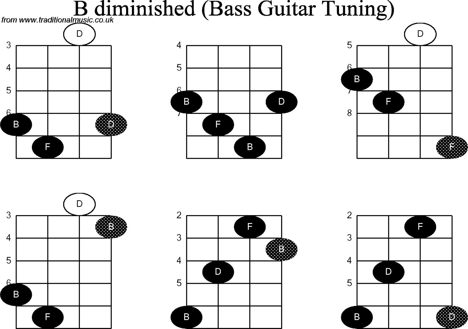 Kunci Bass Gitar C Chords Kunci Gitar Bass D Chords Kunci