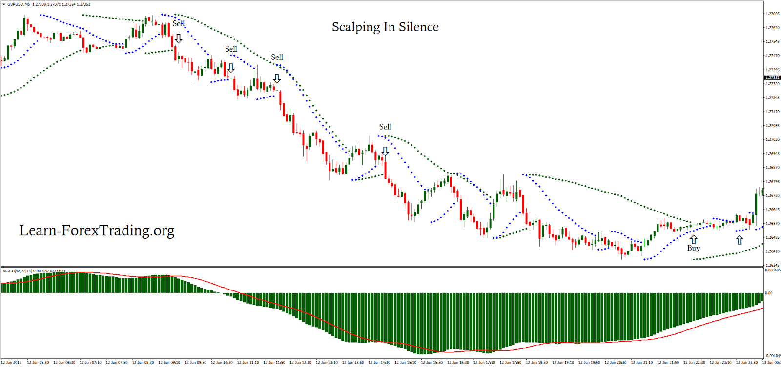 What is scalping forex trading