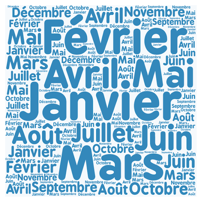 Przysłowia związane z miesiącami oraz pogodą - nagłówek - Francuski przy kawie