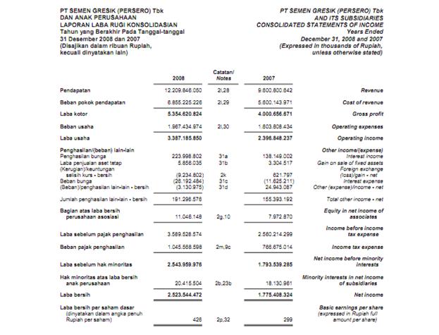 Laporan Keuangan Pt Semen Indonesia Seputar Laporan