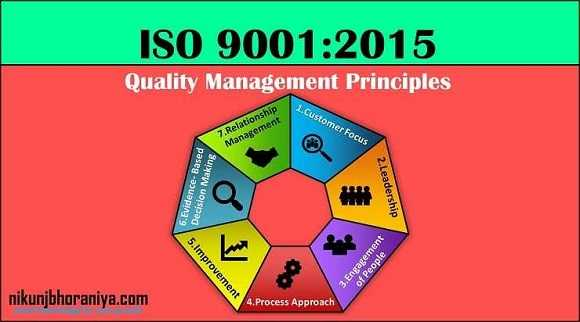Quality Management Principles | ISO 9001:2015