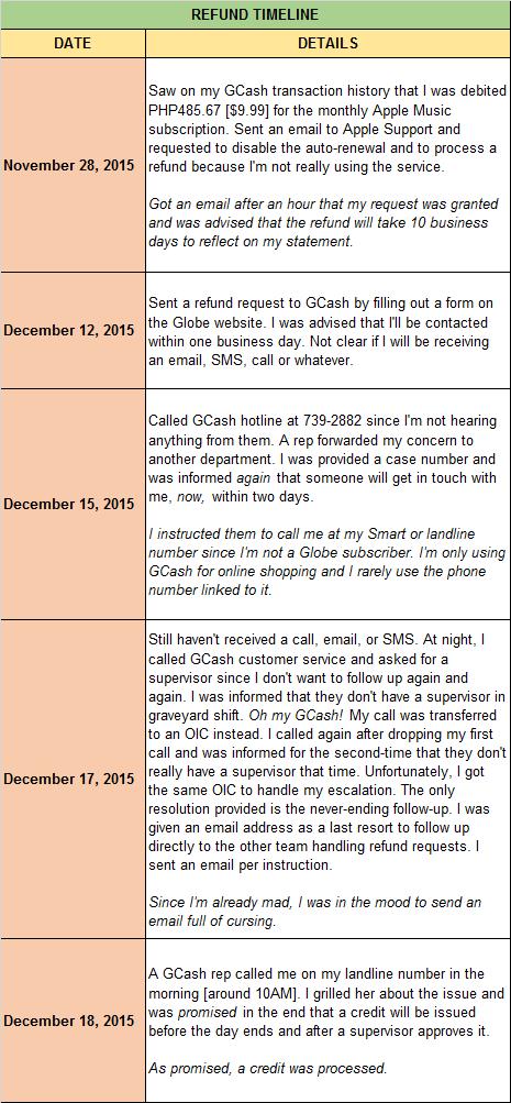 Beware: Slow GCash AmEx Refund - TenTen