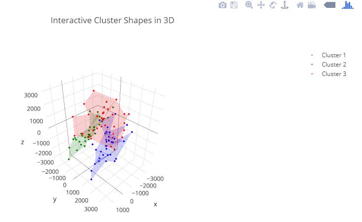 程式扎記: [ ML 文章收集] Visualizing K-Means Clusters in Jupyter
