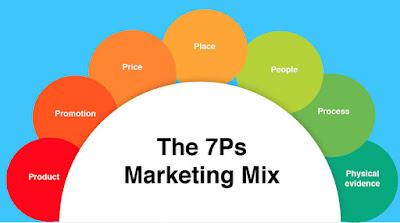 7 Unsur Marketing Mix (Bauran Pemasaran) dalam Mempromosikan Produk Bisnis