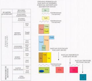 Kolom Stratigrafi Geologi Lembar Balikpapan