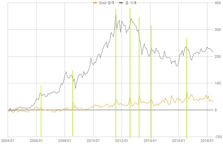 금 시세 전망과 Gold 검색 추이 - 시장통료