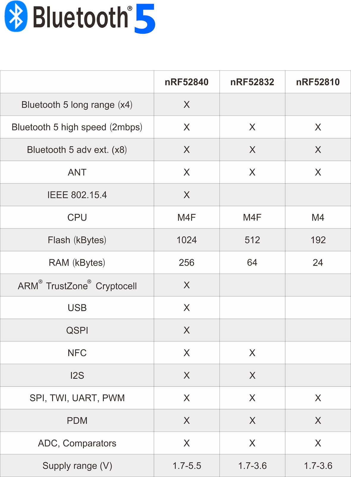 BLE & BT5 & BT4 2& BT4 1& BT4 0 Module: Raytac BT 5 0 QDID
