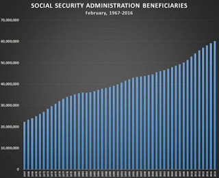 Social Security keeping us out of recession!