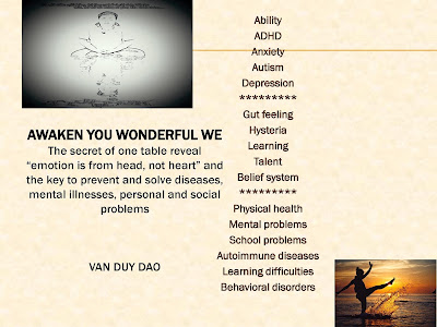 List of the best writings in the web Awakenyouwonderfulwe.com listed from A To