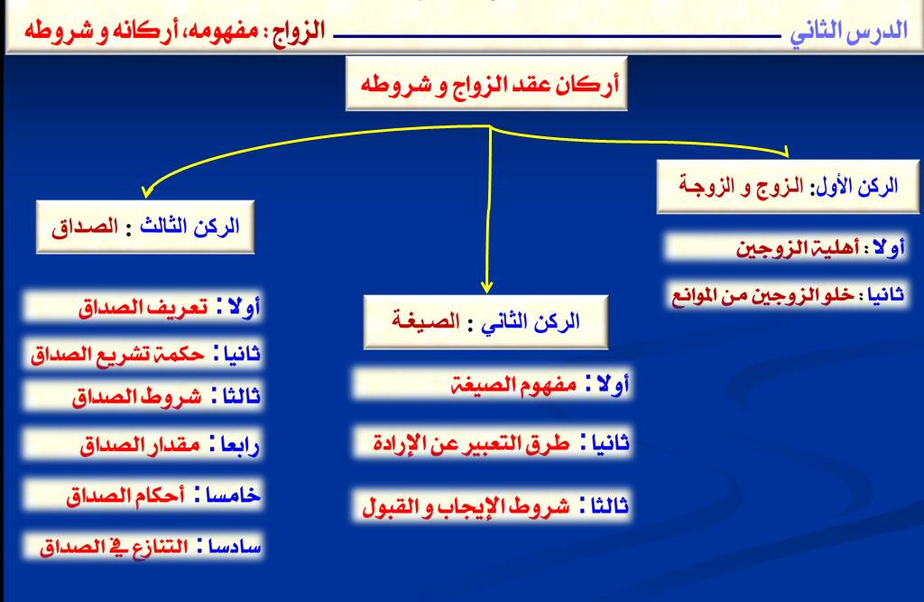 خطاطة مبسطة لمدونة الاسرة المغربية الدكتور كمال بلحركة