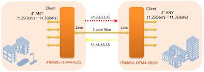 iTN8601 OTM4 app - iTN8601-OTM4 - Mux/Demux activo DWDM de 4 canales hasta 10G sobre una única fibra bidireccional
