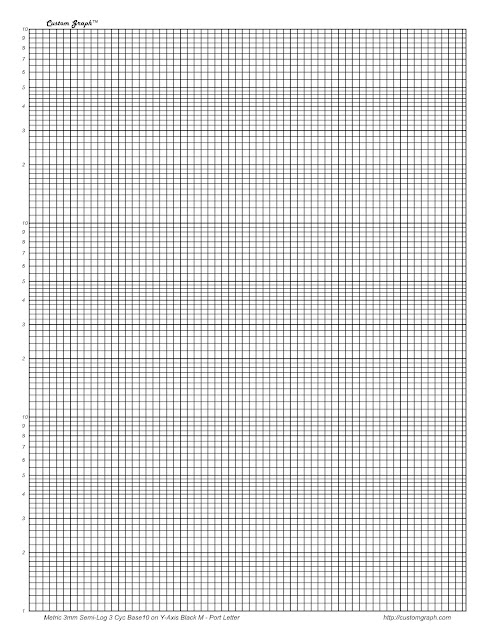 Semilog Graph Paper Cycle Semilogarithmic Graph Paper Pack Cycle