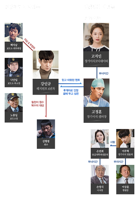 Cross:神的禮物-線上看-戲劇簡介-人物介紹-tvN