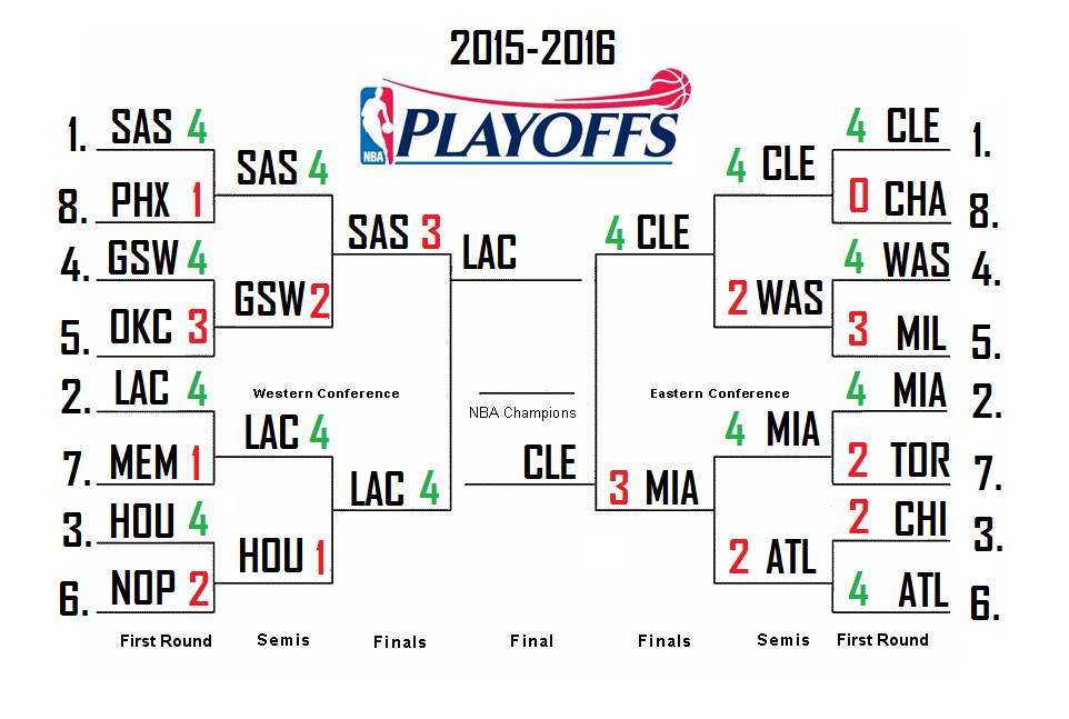 What does the nfl playoff bracket look like