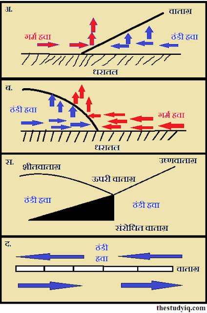 वायुराशि तथा वाताग्र (Air Mass and Fronts) |