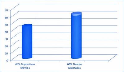Aunque un 45% accede a Internet a través de dispositivos móviles, sólo el 60% de las tiendas están adaptadas a ellos.