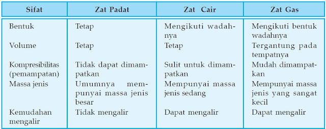 Perbedaan Sifat Zat Padat, Zat Cair dan Gas